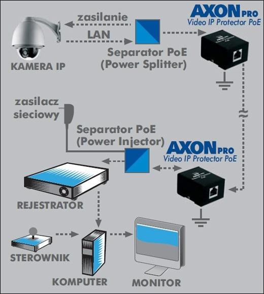AXON PRO Video IP Protector PoE - Zabezpieczenia przepięciowe